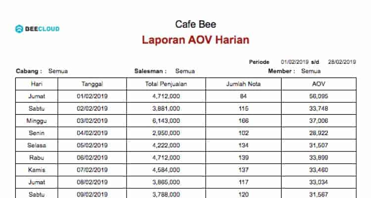 Screenshot Laporan Profit Booster AOV Harian