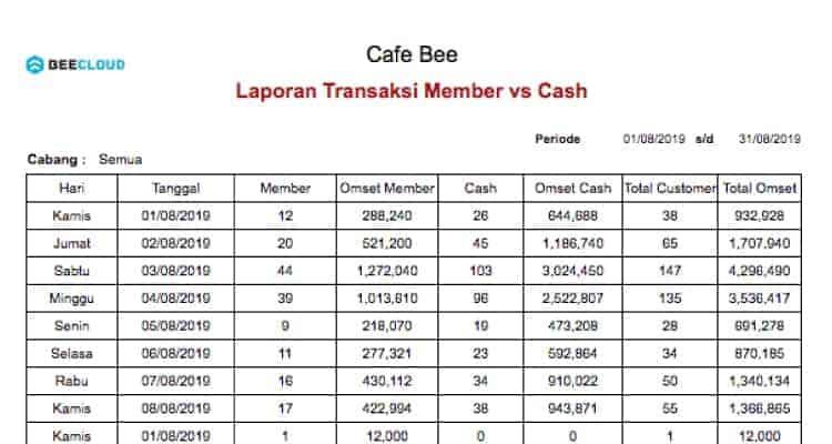 Screenshot Laporan Profit Booster Transaksi Member vs Cash