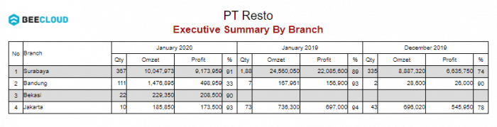 Gb 3. Executive Summary By Branch