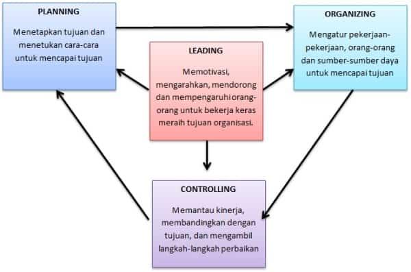 Bagan manajemen