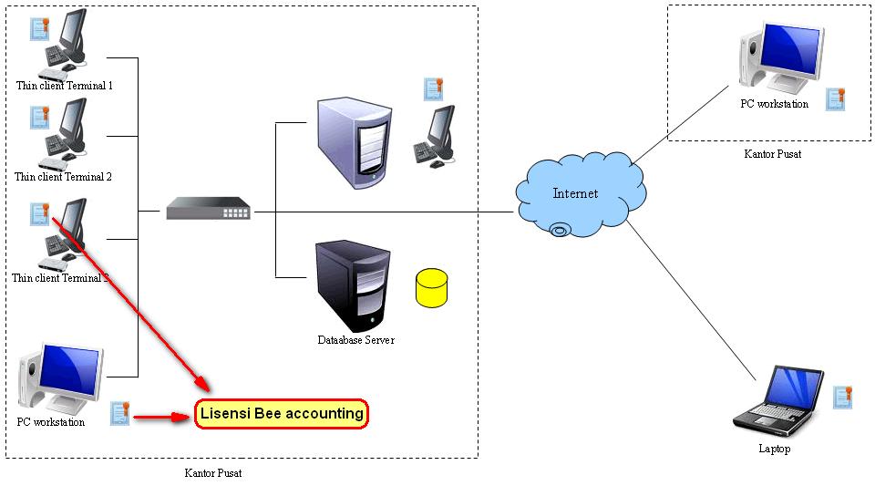 Penjelasan Sistem Lisensi Beeaccounting, Per Komputer, Concurrent User